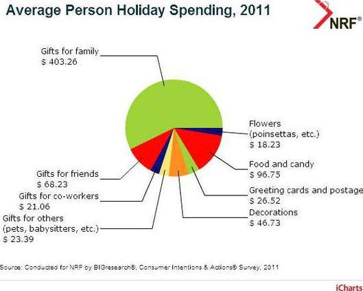 1211 HolidaySpending