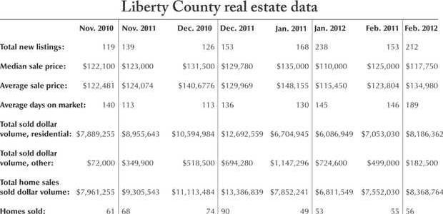 0311 Real estate chart