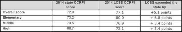 CCRPI chart