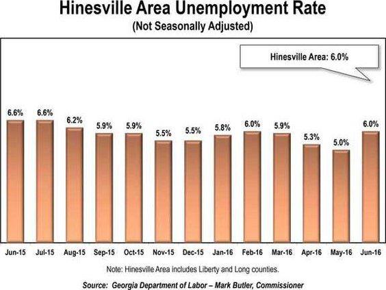 Hville jobless rate Jun 2016