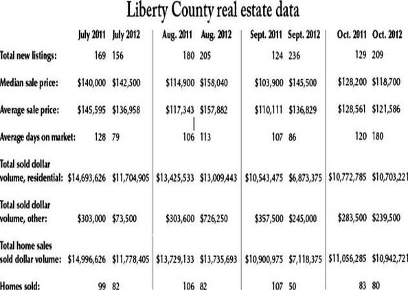 real estate numbers