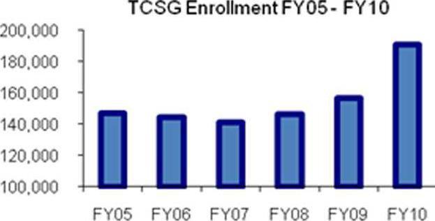 0728-tech-school-enrollment