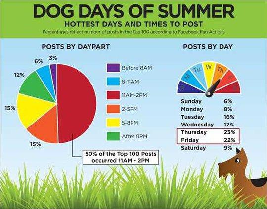 Social-Heat-Index-Dog-Daysjpg