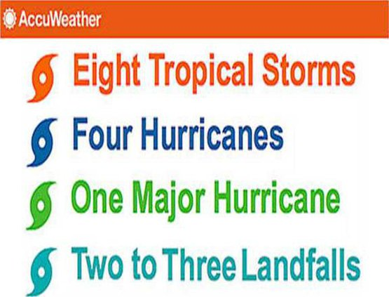 accuweather storm forecast