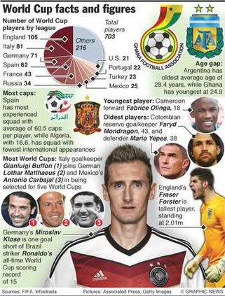 worldcupfactoids