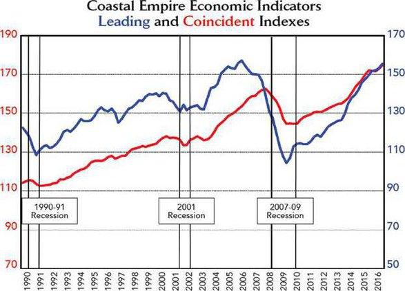 eco graph
