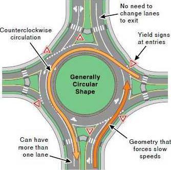 Roundabout FHWA