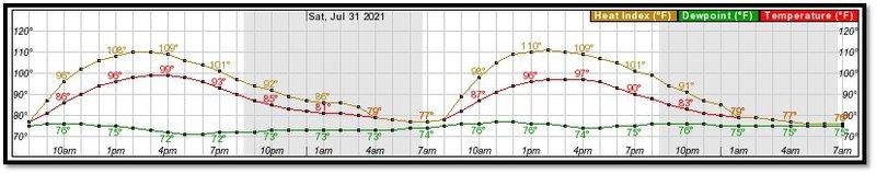 Heat index 1